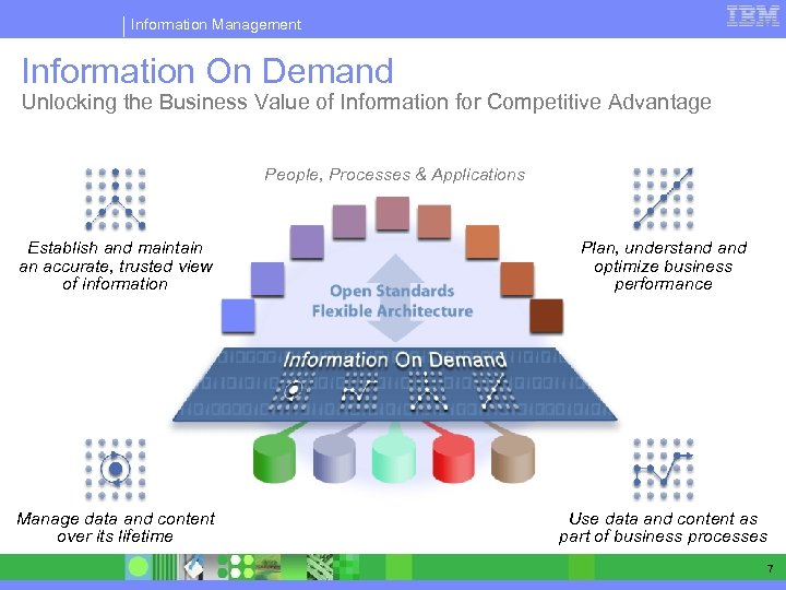 Information Management Information On Demand Unlocking the Business Value of Information for Competitive Advantage