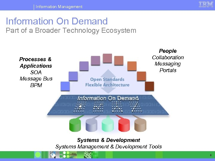 Information Management Information On Demand Part of a Broader Technology Ecosystem Processes & Applications