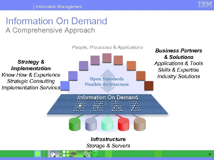 Information Management Information On Demand A Comprehensive Approach People, Processes & Applications Strategy &