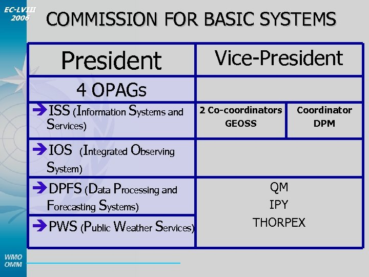 EC-LVIII 2006 COMMISSION FOR BASIC SYSTEMS President Vice-President 4 OPAGs èISS (Information Systems and