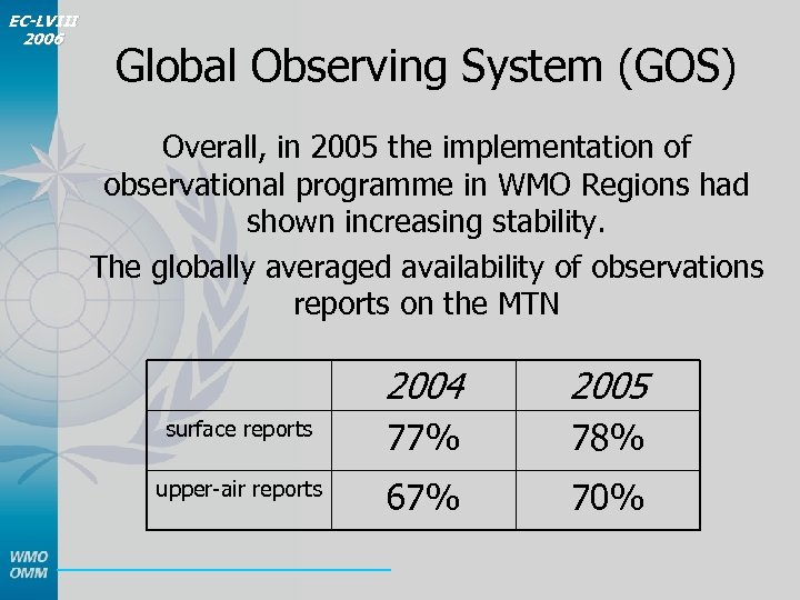 EC-LVIII 2006 Global Observing System (GOS) Overall, in 2005 the implementation of observational programme