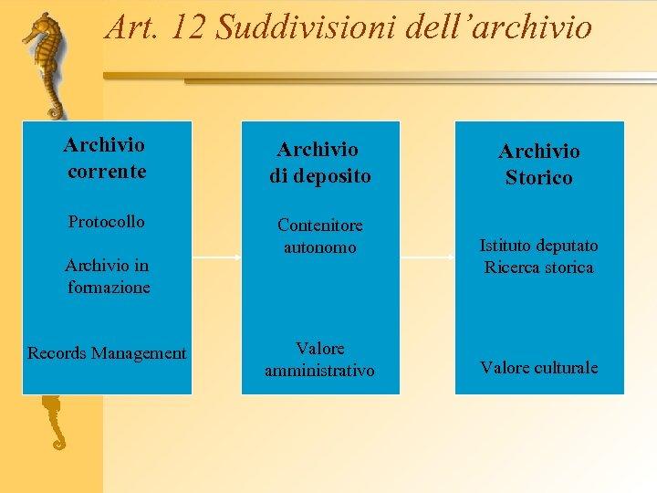 Art. 12 Suddivisioni dell'archivio Archivio corrente Archivio di deposito Protocollo Contenitore autonomo Archivio in