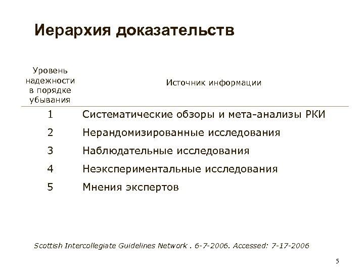 Иерархия доказательств Уровень надежности в порядке убывания Источник информации 1 Систематические обзоры и мета-анализы