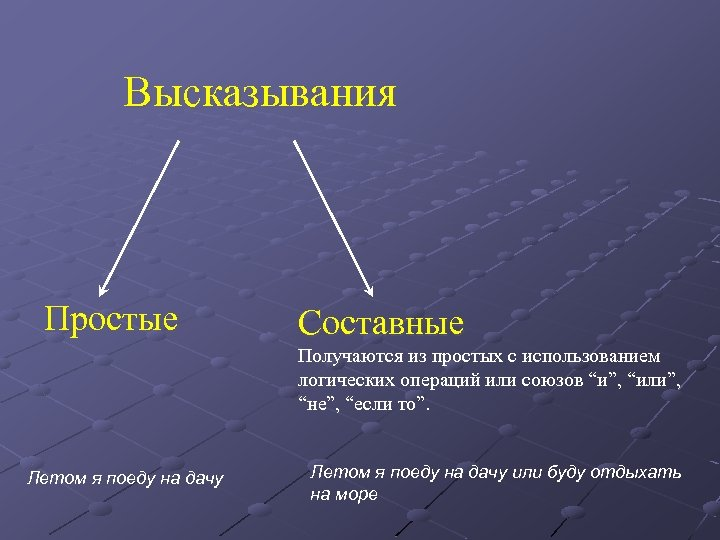 """Высказывания Простые Составные Получаются из простых с использованием логических операций или союзов """"и"""", """"или"""","""