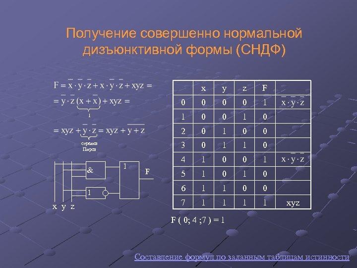 Получение совершенно нормальной дизъюнктивной формы (СНДФ) x 1 x y z 0 1 0