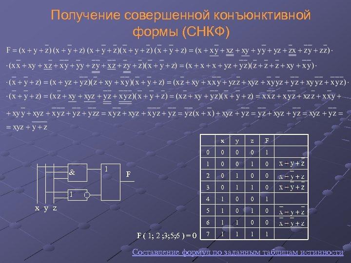 Получение совершенной конъюнктивной формы (СНКФ) x & 0 1 0 0 0 1 1