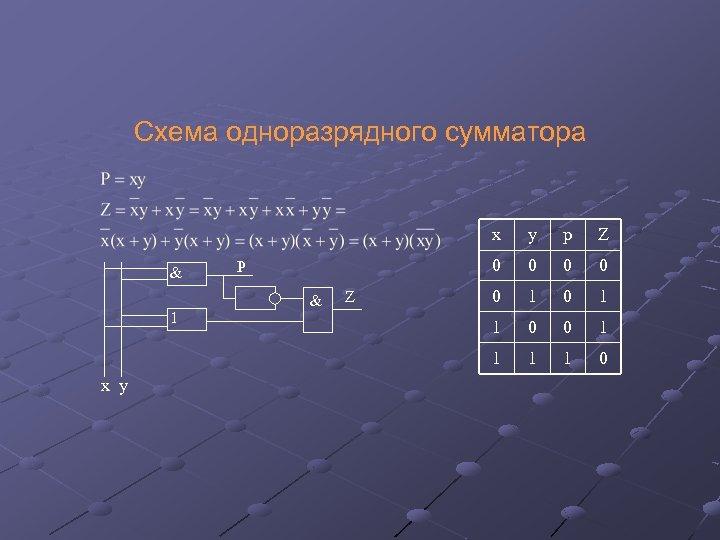 Схема одноразрядного сумматора x 1 x y & Z Z 0 P p 0