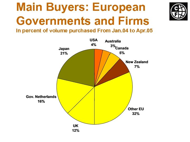 Main Buyers: European Governments and Firms In percent of volume purchased From Jan. 04