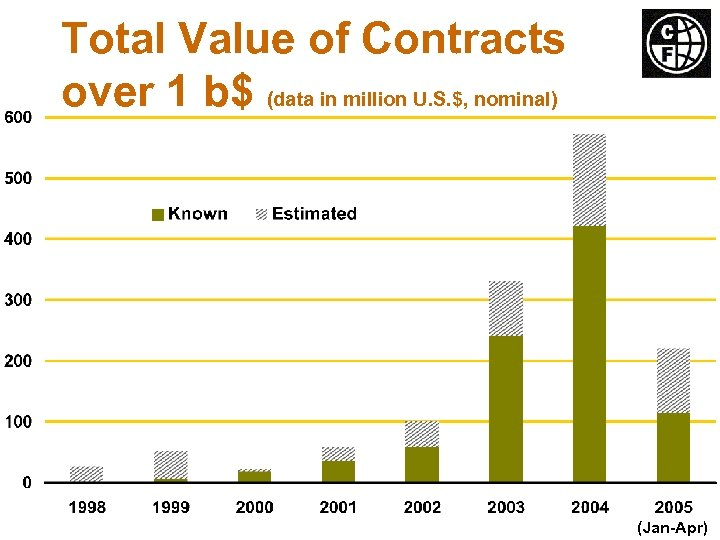 Total Value of Contracts over 1 b$ (data in million U. S. $, nominal)