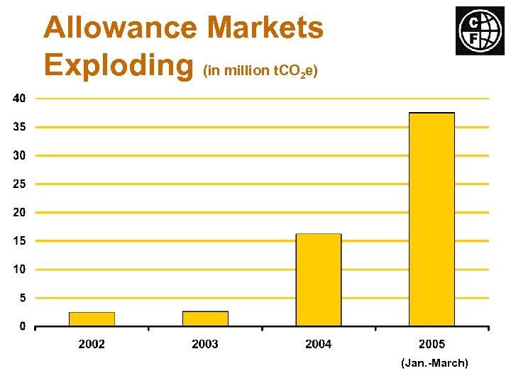 Allowance Markets Exploding (in million t. CO e) 2 (Jan. -March)