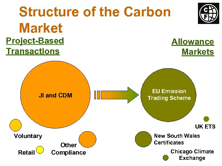 Structure of the Carbon Market Project-Based Transactions JI and CDM Allowance Markets EU Emission