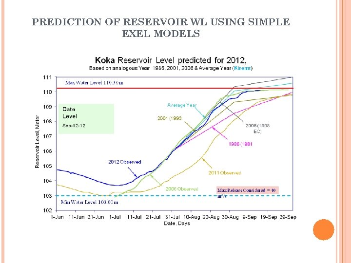PREDICTION OF RESERVOIR WL USING SIMPLE EXEL MODELS
