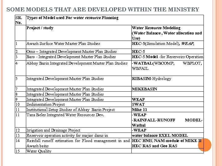SOME MODELS THAT ARE DEVELOPED WITHIN THE MINISTRY SR. No. Types of Model used