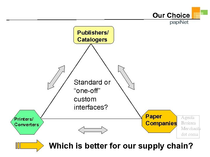 "Our Choice Publishers/ Catalogers Standard or ""one-off"" custom interfaces? Printers/ Converters Paper Companies Agents"