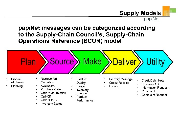Supply Models papi. Net messages can be categorized according to the Supply-Chain Council's, Supply-Chain