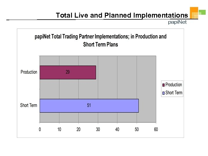 Total Live and Planned Implementations