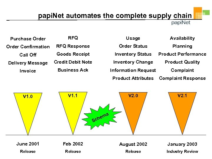 papi. Net automates the complete supply chain Purchase Order RFQ Usage Availability Order Confirmation