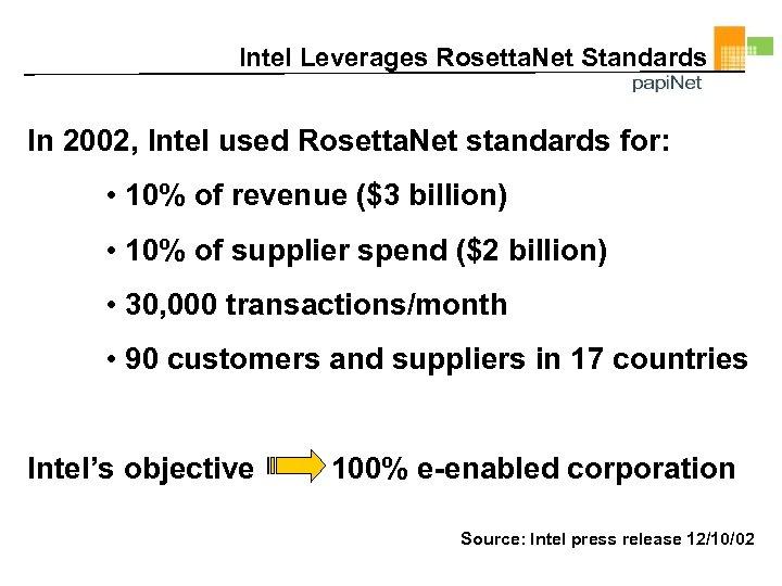 Intel Leverages Rosetta. Net Standards In 2002, Intel used Rosetta. Net standards for: •