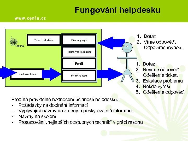 Fungování helpdesku Řízení Helpdesku Písemný styk Telefon/call centrum Portál Znalostní báze Přímý kontakt 1.