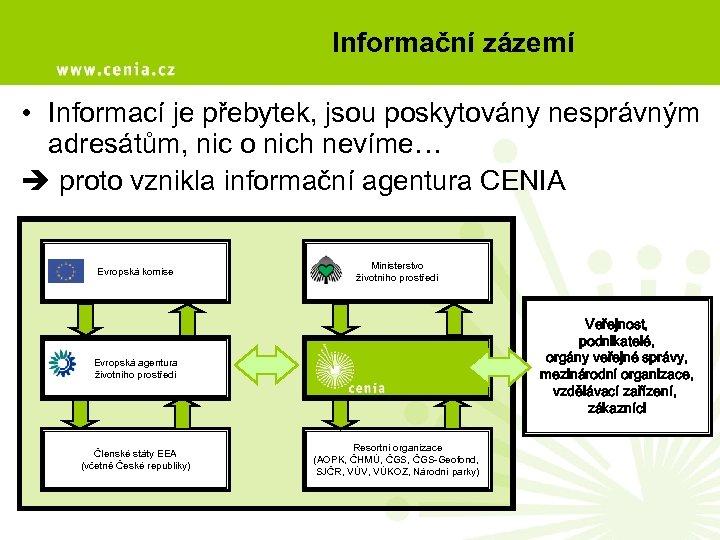 Informační zázemí • Informací je přebytek, jsou poskytovány nesprávným adresátům, nic o nich nevíme…