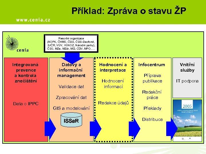 Příklad: Zpráva o stavu ŽP Resortní organizace (AOPK, ČHMÚ, ČGS-Geofond, SJČR, VÚV, VÚKOZ, Národní