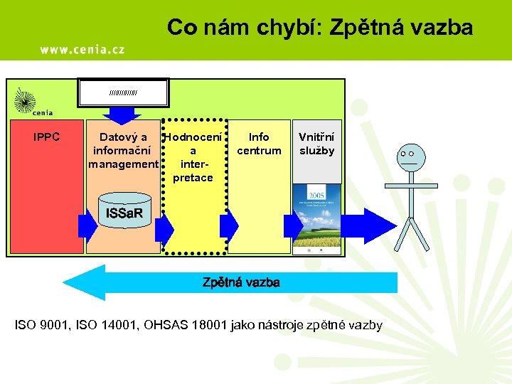 Co nám chybí: Zpětná vazba /////// IPPC Datový a Hodnocení informační a management interpretace