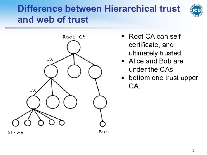 Difference between Hierarchical trust and web of trust § Root CA can selfcertificate, and