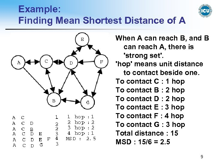 Example: Finding Mean Shortest Distance of A When A can reach B, and B