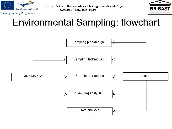 Brownfields in Baltic States - Lifelong Educational Project CZ/08/LLP-Ld. V/TOI/134005 Environmental Sampling: flowchart