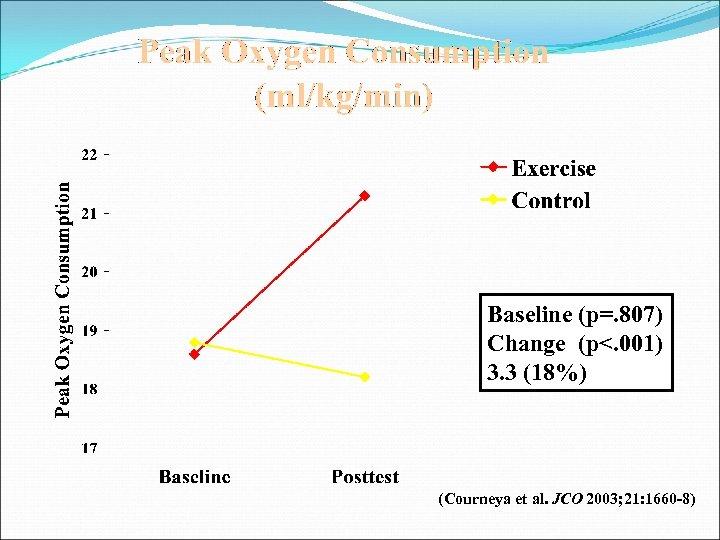 Baseline (p=. 807) Change (p<. 001) 3. 3 (18%) (Courneya et al. JCO 2003;
