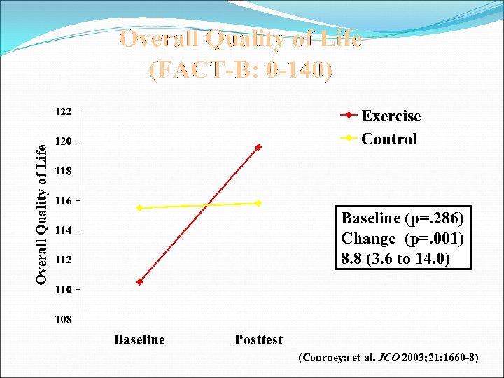 Baseline (p=. 286) Change (p=. 001) 8. 8 (3. 6 to 14. 0) (Courneya