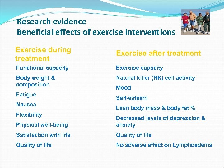 Research evidence Beneficial effects of exercise interventions Exercise during treatment Exercise after treatment Functional