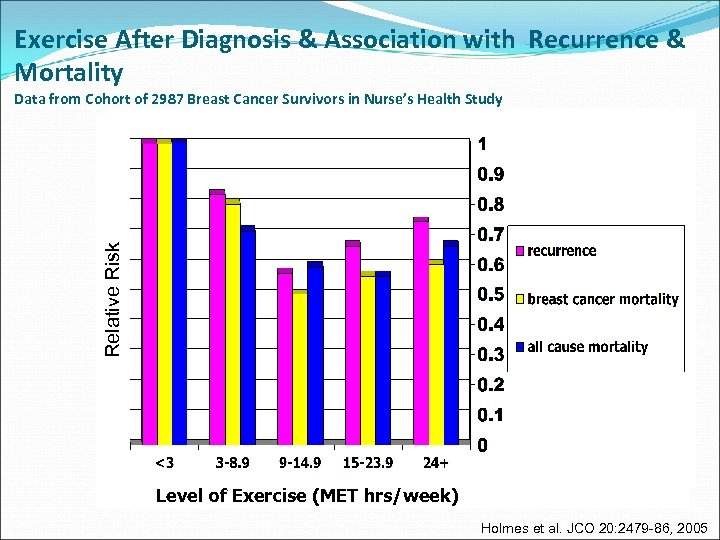 Exercise After Diagnosis & Association with Recurrence & Mortality Relative Risk Data from Cohort