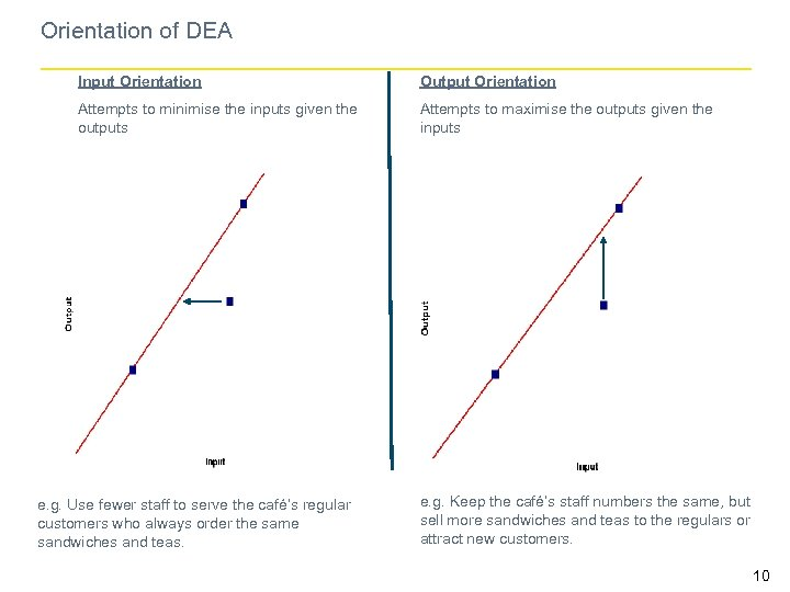 Orientation of DEA Input Orientation Output Orientation Attempts to minimise the inputs given the