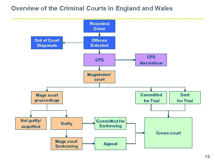 Overview of the Criminal Courts in England Wales Recorded Crime Out of Court Disposals