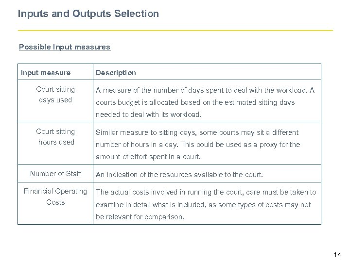 Inputs and Outputs Selection Possible Input measures Input measure Court sitting days used Description