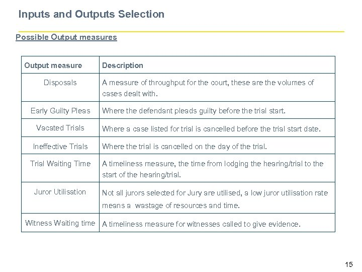 Inputs and Outputs Selection Possible Output measures Output measure Disposals Early Guilty Pleas Vacated
