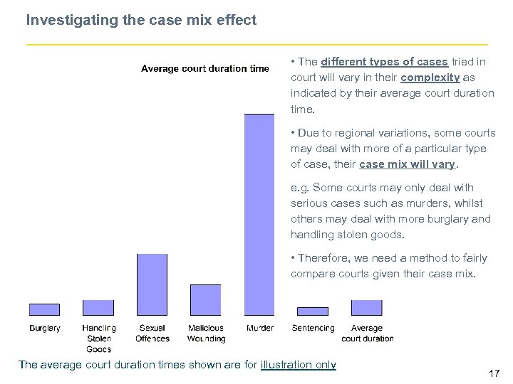 Investigating the case mix effect • The different types of cases tried in court