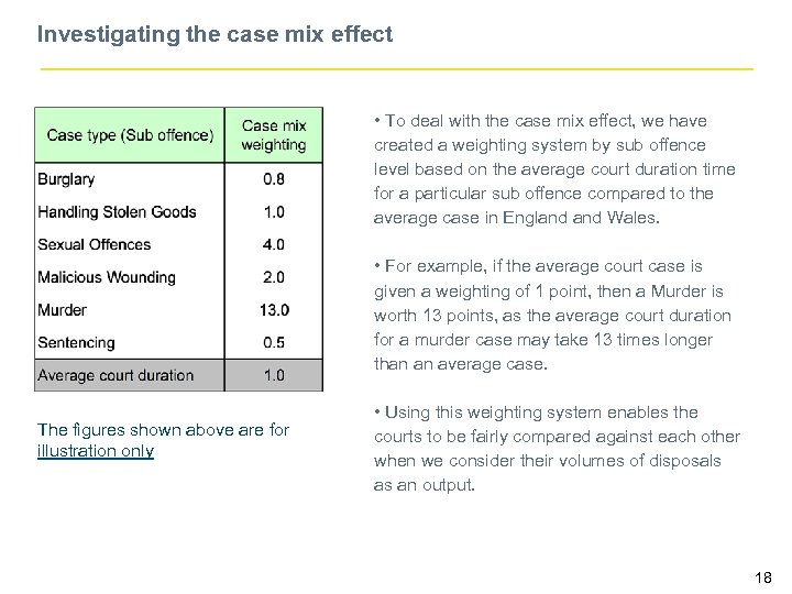 Investigating the case mix effect • To deal with the case mix effect, we