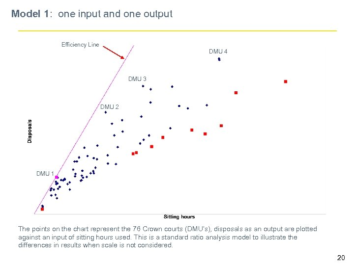 Model 1: one input and one output Efficiency Line DMU 4 DMU 3 DMU