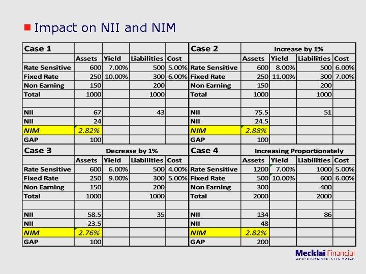Impact on NII and NIM