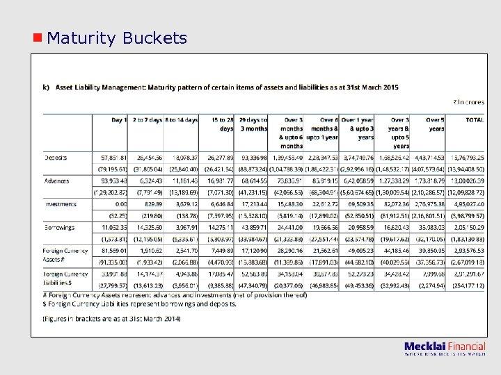 Maturity Buckets