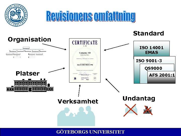 Standard Organisation ISO 14001 EMAS ISO 9001 -3 QS 9000 Platser AFS 2001: 1