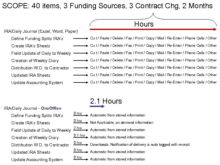 SCOPE: 40 items, 3 Funding Sources, 3 Contract Chg, 2 Months Hours IRA/Daily Journal