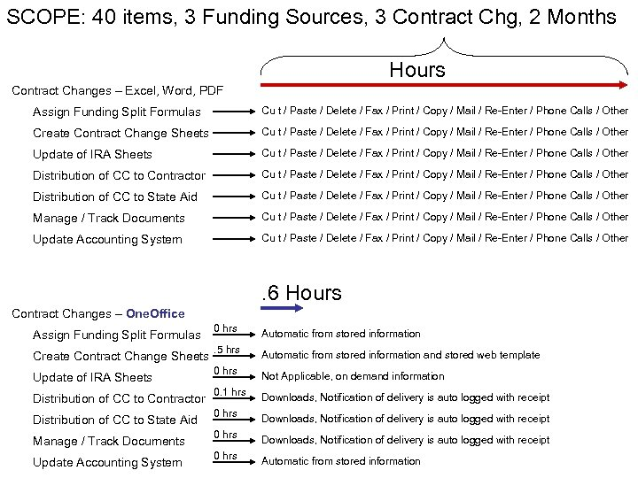 SCOPE: 40 items, 3 Funding Sources, 3 Contract Chg, 2 Months Hours Contract Changes