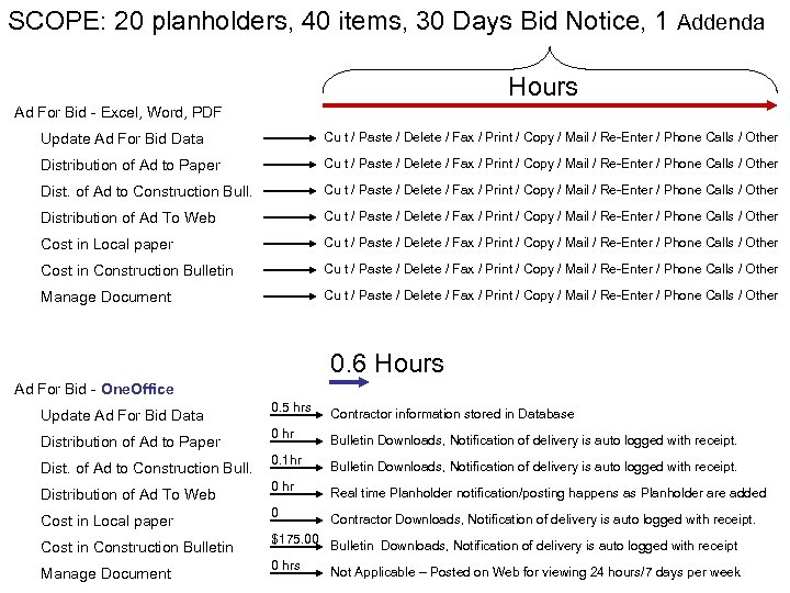 SCOPE: 20 planholders, 40 items, 30 Days Bid Notice, 1 Addenda Hours Ad For