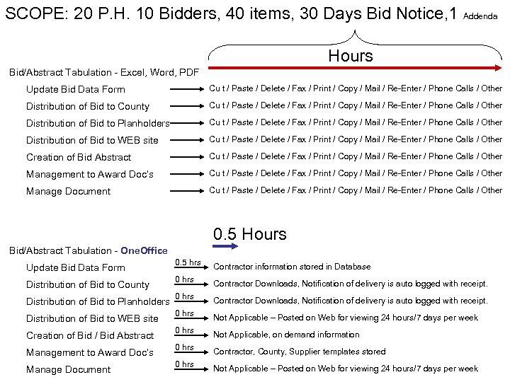 SCOPE: 20 P. H. 10 Bidders, 40 items, 30 Days Bid Notice, 1 Addenda