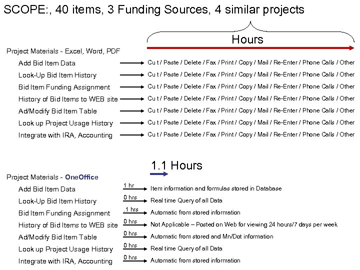 SCOPE: , 40 items, 3 Funding Sources, 4 similar projects Hours Project Materials -