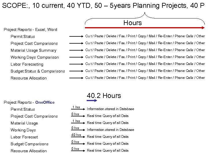SCOPE: , 10 current, 40 YTD, 50 – 5 years Planning Projects, 40 P