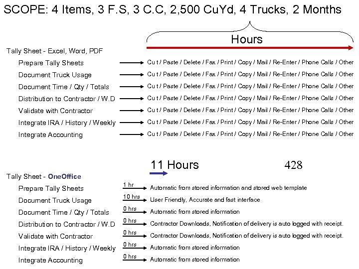 SCOPE: 4 Items, 3 F. S, 3 C. C, 2, 500 Cu. Yd, 4